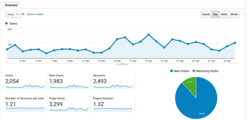 April 2019 Blog Stats