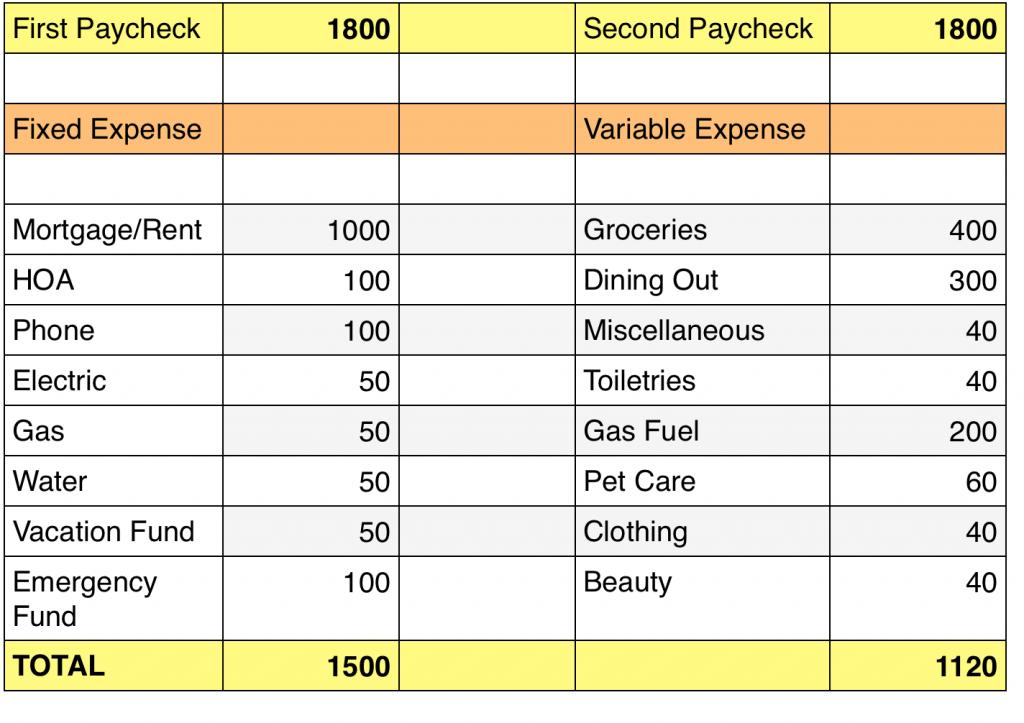 Budgeting biweekly paycheck