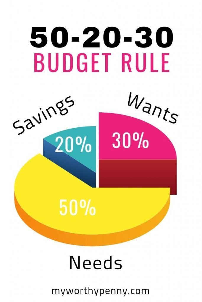 Budget Percentages and Categories-50/20/30 Budget Rule