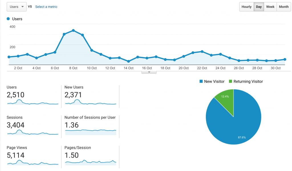 9th month blog progress report